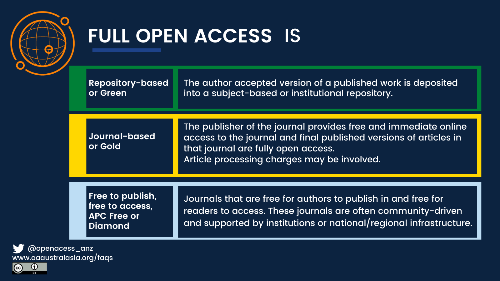 Graphic - real open access is
